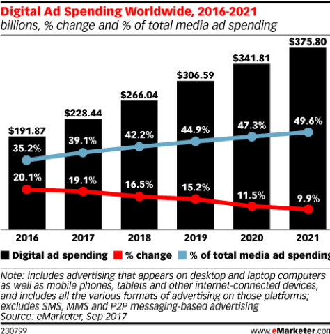 worldwide digital marketing spend