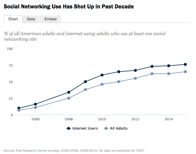 social media use by year