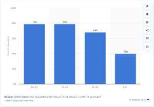Percentage of US population on Facebook