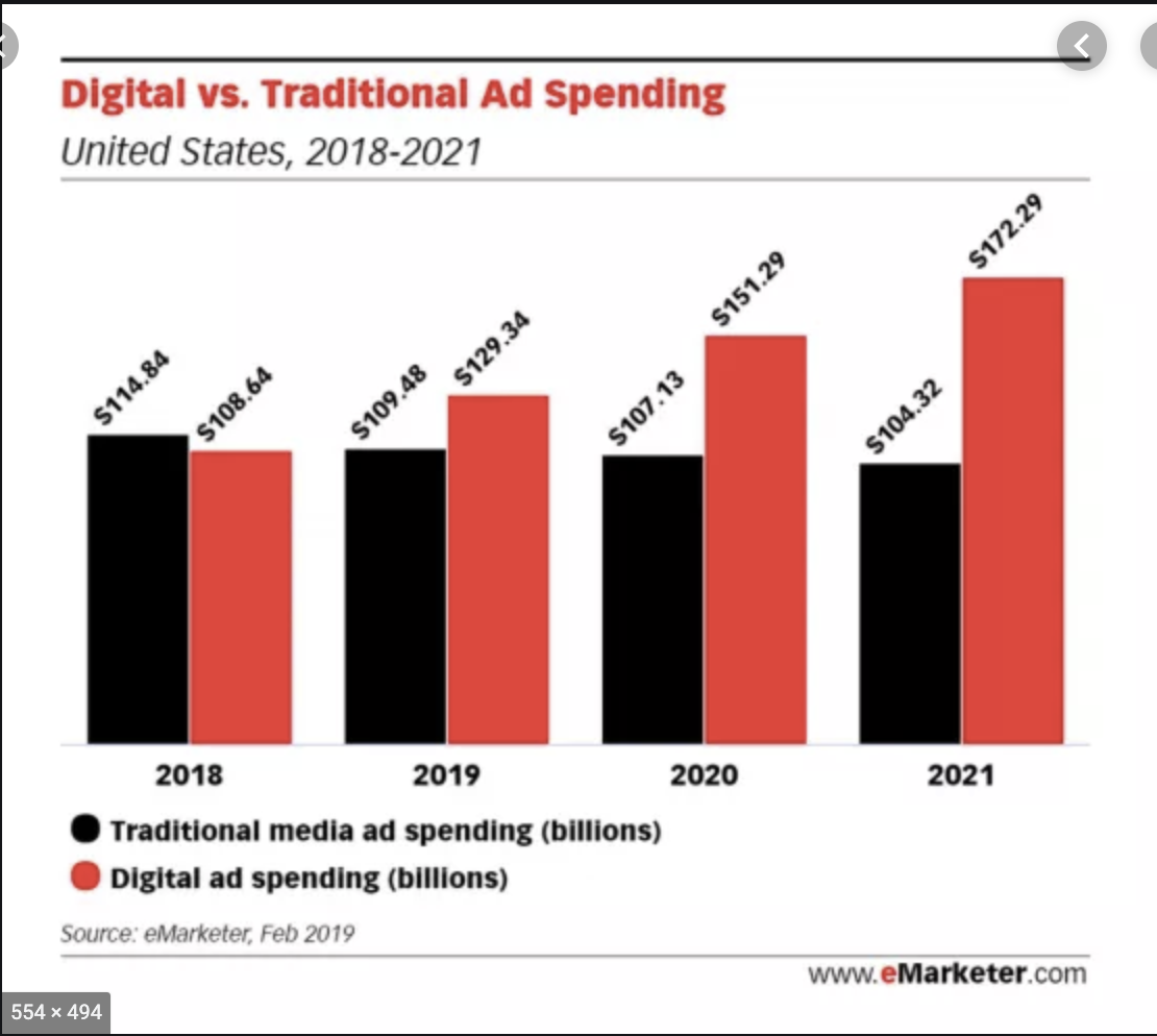 Digital vs Traditional Ad Spending