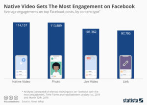 Facebook Engagement for Manufactured Home Retailers