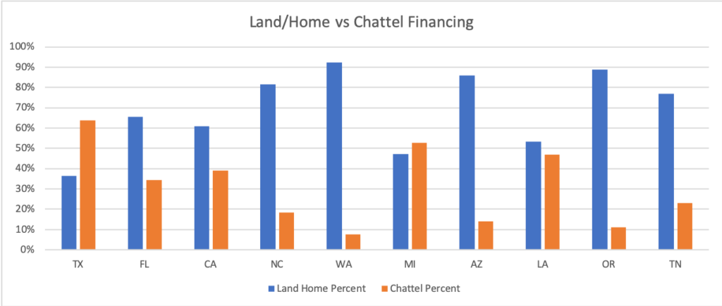 Compare chattel vs land home lending in manufactured housing