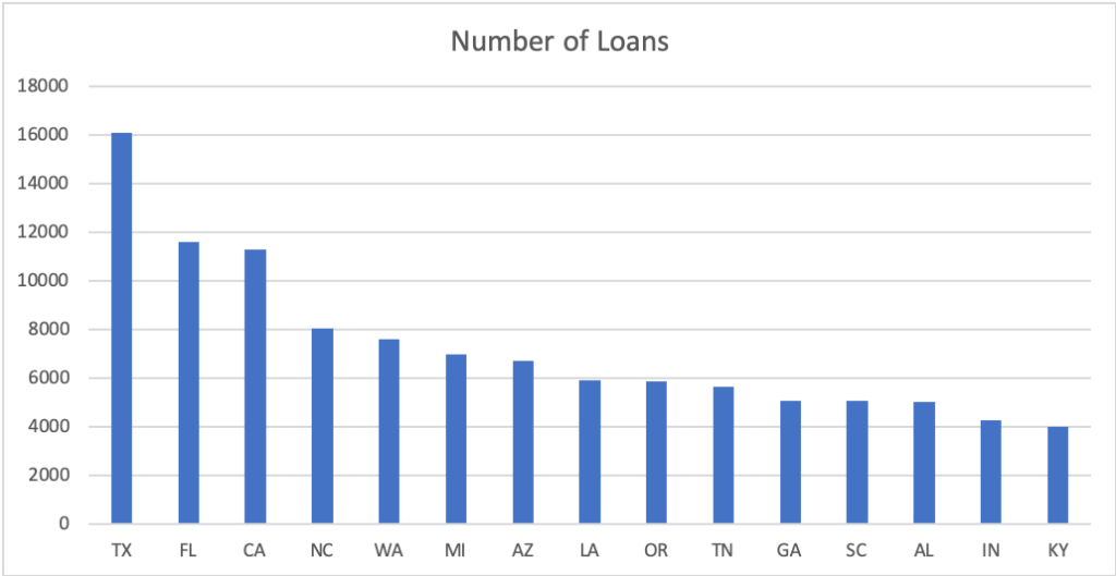 Manufactured Home Loans by State
