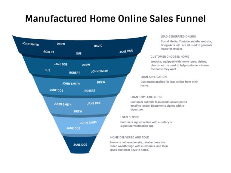 Mobile Home Dealer Digital marketing funnel