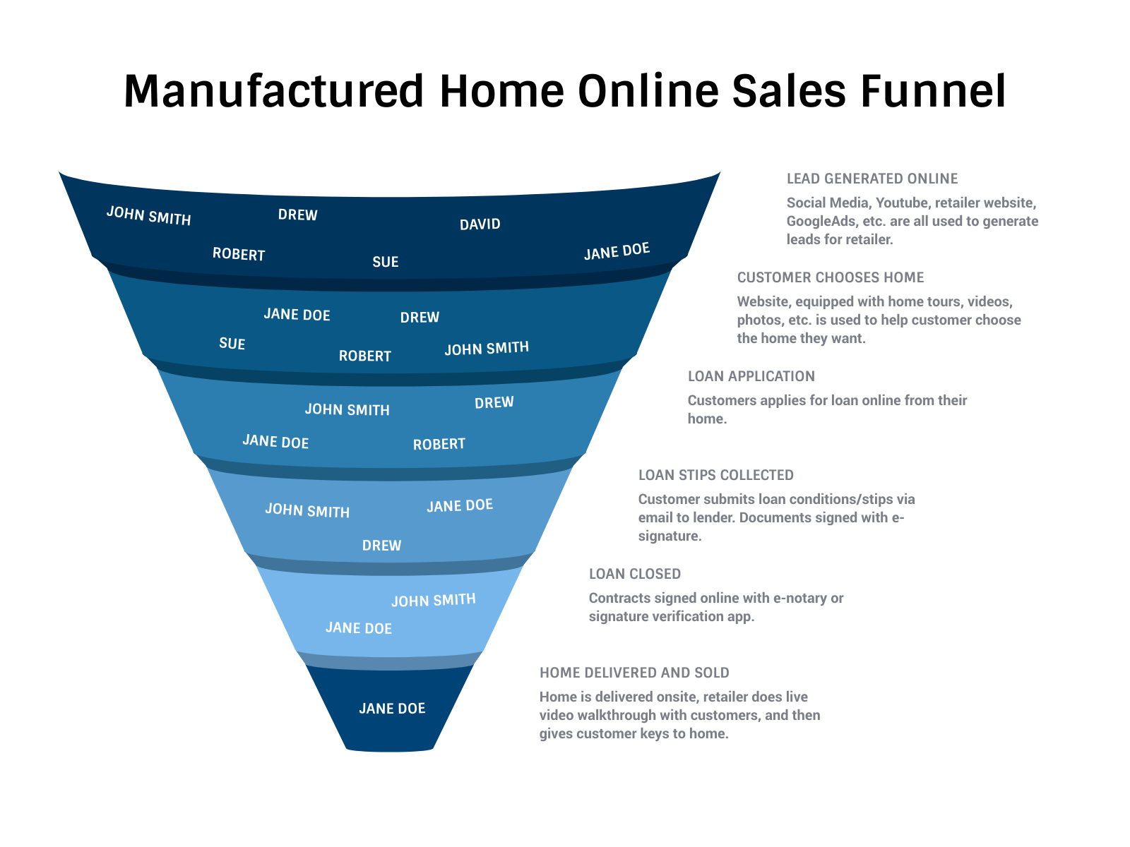 Mobile Home Dealer Digital marketing funnel