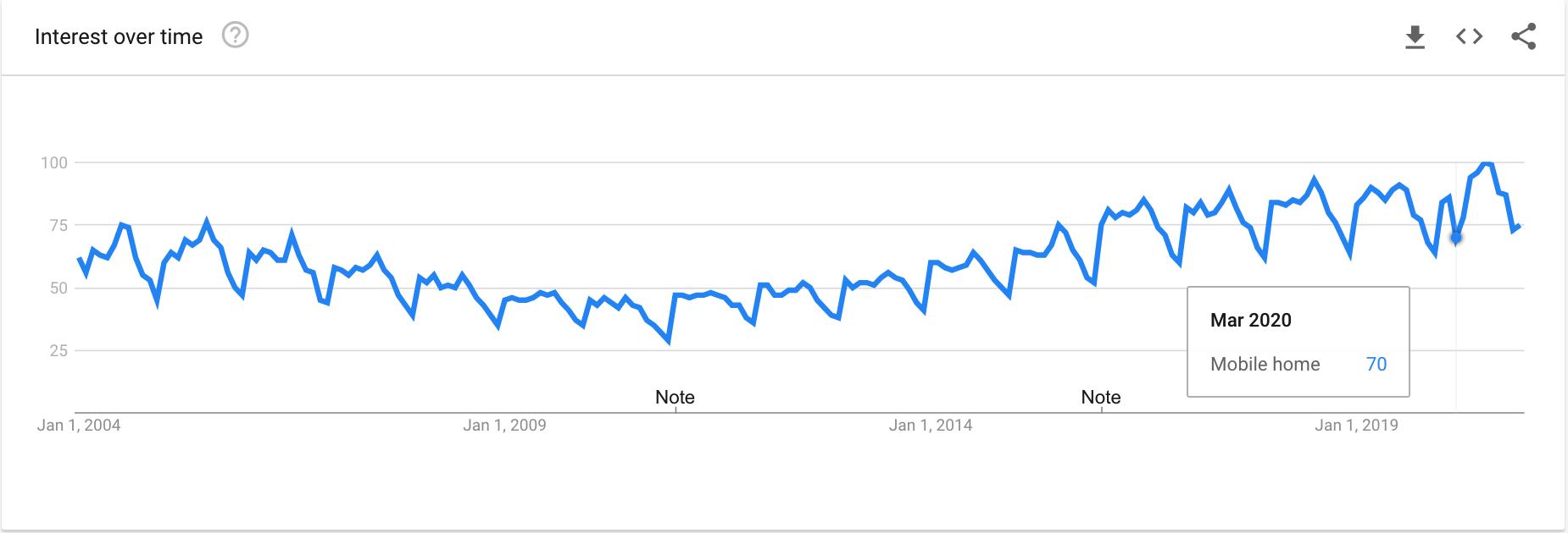 Mobile Home Interest on Google